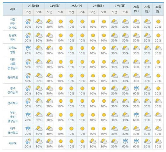 (주말 날씨)태풍 '타파' 영향…전국에 비